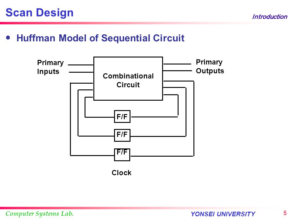 Computer Systems Lab. YONSEI UNIVERSITY 4 Introduction Scan Design