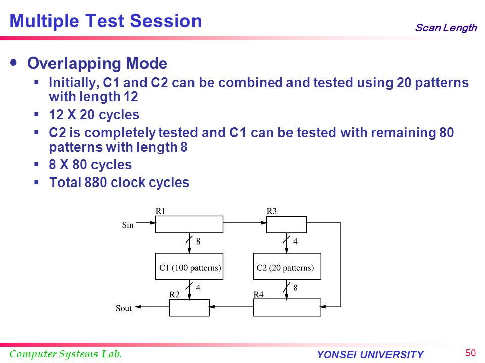Computer Systems Lab. YONSEI UNIVERSITY 49 Scan Length Multiple Test Session Separate Mode  While C1 is being tested, C2, R3 and R4 are ignored  To