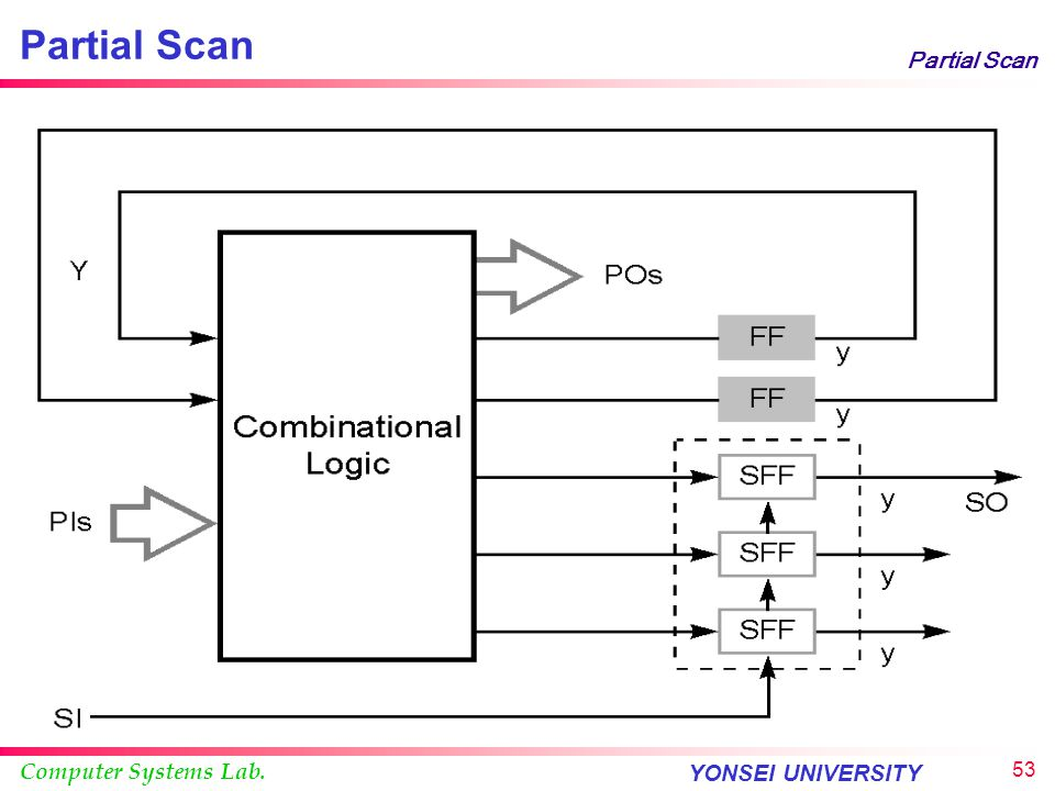 Computer Systems Lab. YONSEI UNIVERSITY 52 Partial Scan Full scan is not always feasible Retains many advantages of full scan and reduces the cost Exc