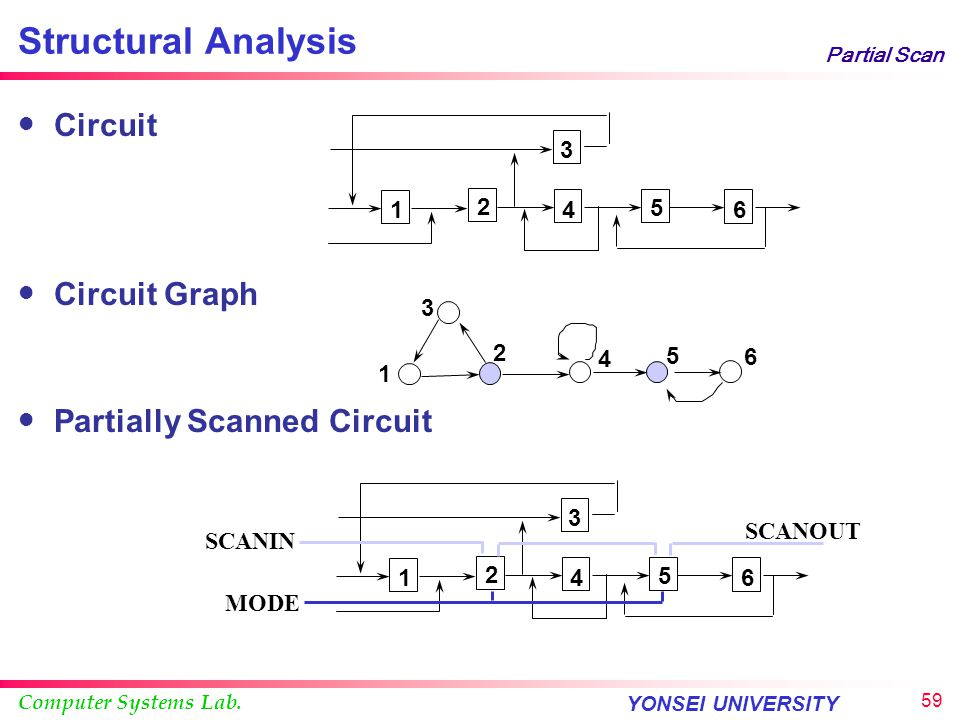 Computer Systems Lab. YONSEI UNIVERSITY 58 Partial Scan Testability Analysis SCOAP d a b D Q DFF e D Q DFF g f c G A B C g Node a b c d e f 2 CC 0 1 1