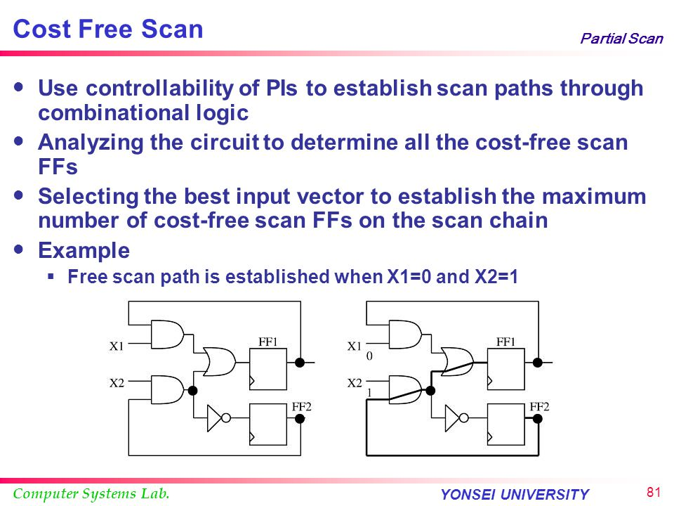 Computer Systems Lab. YONSEI UNIVERSITY 80 Partial Scan Scan Chain Correlation Solution : Additional logic Combinational Circuit MUXMUX MODE SCAN IN S