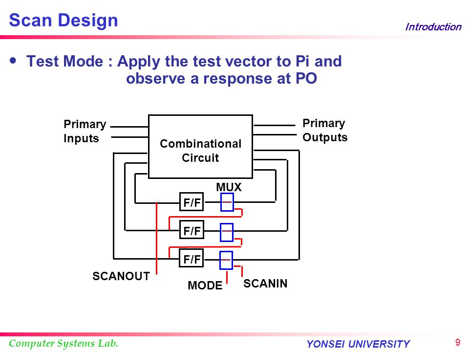 Computer Systems Lab. YONSEI UNIVERSITY 8 Introduction Scan Design Test Mode : Scan in of a test vector Combinational Circuit F/F Primary Outputs Prim