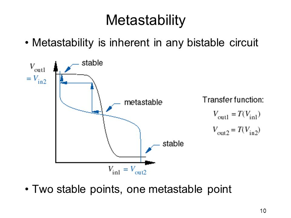 10 Metastability Metastability is inherent in any bistable circuit Two stable points, one metastable point