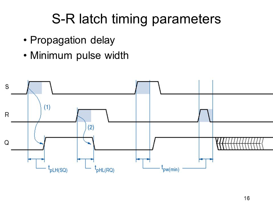 16 S-R latch timing parameters Propagation delay Minimum pulse width