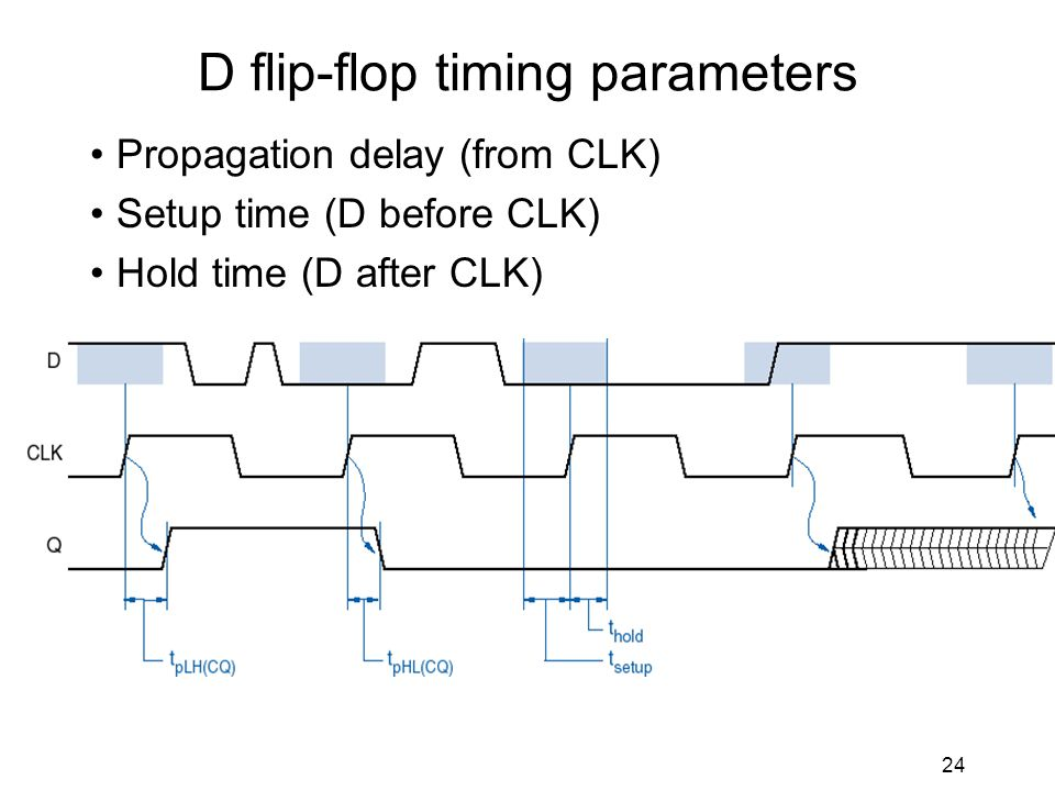 24 D flip-flop timing parameters Propagation delay (from CLK) Setup time (D before CLK) Hold time (D after CLK)