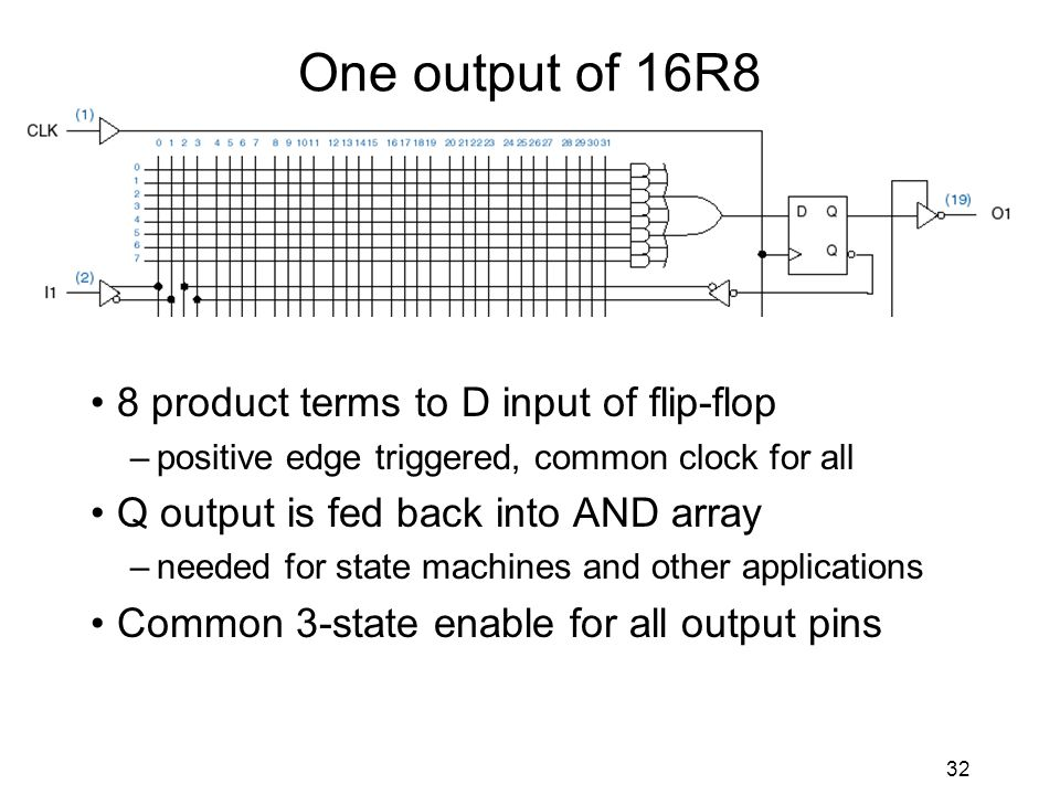 32 One output of 16R8 8 product terms to D input of flip-flop –positive edge triggered, common clock for all Q output is fed back into AND array –needed for state machines and other applications Common 3-state enable for all output pins
