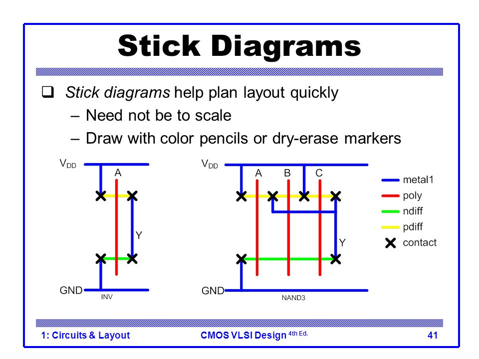 CMOS VLSI Design 4th Ed. 1: Circuits & Layout41 Stick Diagrams  Stick diagrams help plan layout quickly –Need not be to scale –Draw with color pencil
