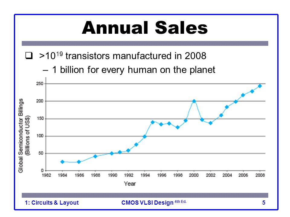 CMOS VLSI Design 4th Ed. 1: Circuits & Layout5 Annual Sales  >10 19 transistors manufactured in 2008 –1 billion for every human on the planet