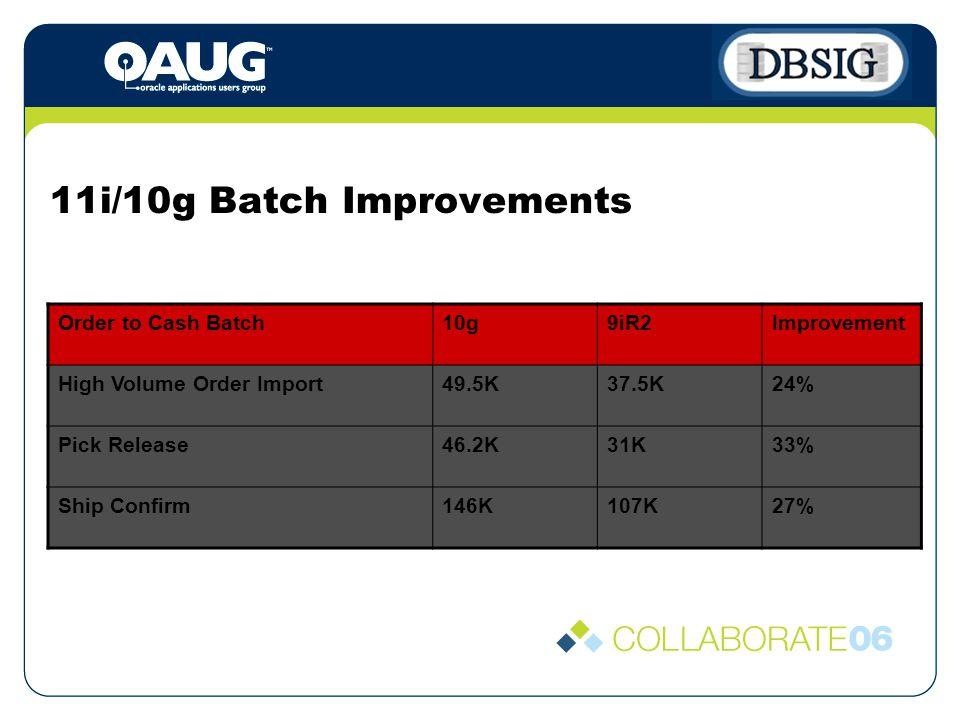 11i/10g Batch Improvements Order to Cash Batch10g9iR2Improvement High Volume Order Import49.5K37.5K24% Pick Release46.2K31K33% Ship Confirm146K107K27%