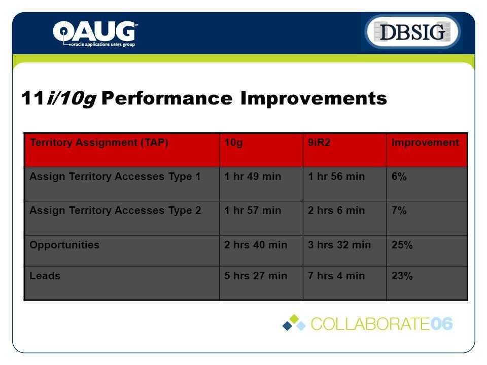 11i/10g Performance Improvements Territory Assignment (TAP)10g9iR2Improvement Assign Territory Accesses Type 11 hr 49 min1 hr 56 min6% Assign Territory Accesses Type 21 hr 57 min2 hrs 6 min7% Opportunities2 hrs 40 min3 hrs 32 min25% Leads5 hrs 27 min7 hrs 4 min23%