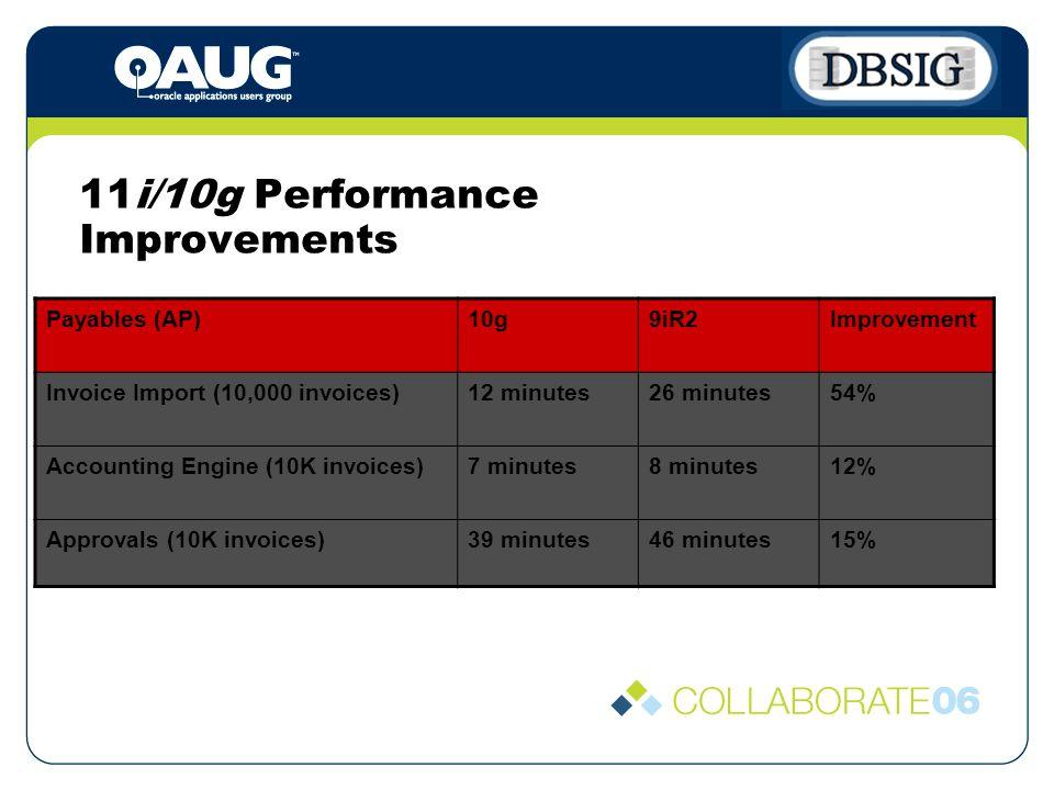 11i/10g Performance Improvements Payables (AP)10g9iR2Improvement Invoice Import (10,000 invoices)12 minutes26 minutes54% Accounting Engine (10K invoices)7 minutes8 minutes12% Approvals (10K invoices)39 minutes46 minutes15%
