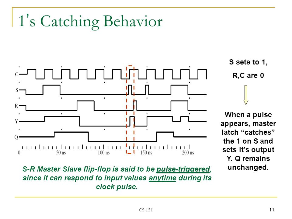 CS ' s Catching Behavior S sets to 1, R,C are 0 When a pulse appears, master latch catches the 1 on S and sets it's output Y.