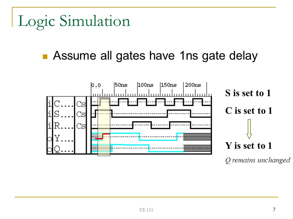CS S is set to 1 C is set to 1 Y is set to 1 Q remains unchanged Logic Simulation Assume all gates have 1ns gate delay