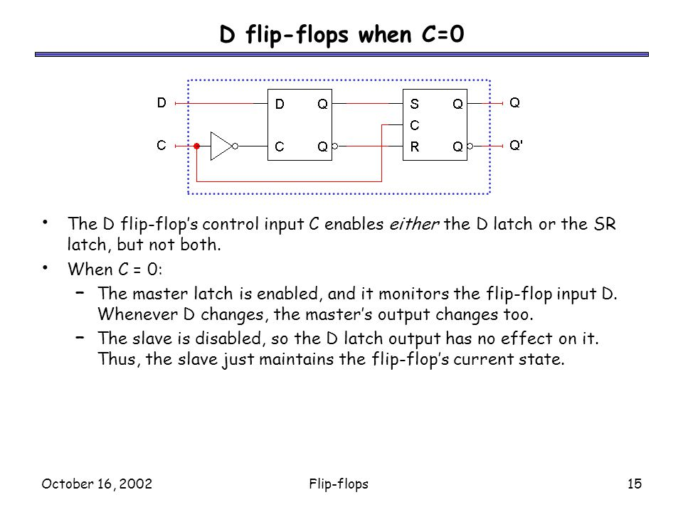 October 16, 2002Flip-flops15 The D flip-flop's control input C enables either the D latch or the SR latch, but not both.