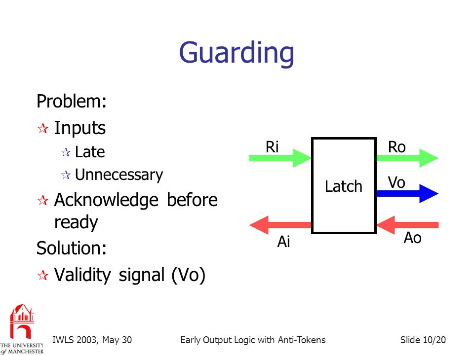 Slide 10/20IWLS 2003, May 30Early Output Logic with Anti-Tokens Guarding Problem:  Inputs  Late  Unnecessary  Acknowledge before ready Solution:  Validity signal (Vo) RiRo Ao Ai Latch Vo