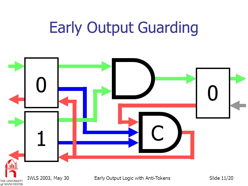 Slide 11/20IWLS 2003, May 30Early Output Logic with Anti-Tokens Early Output Guarding 0 0 1 C