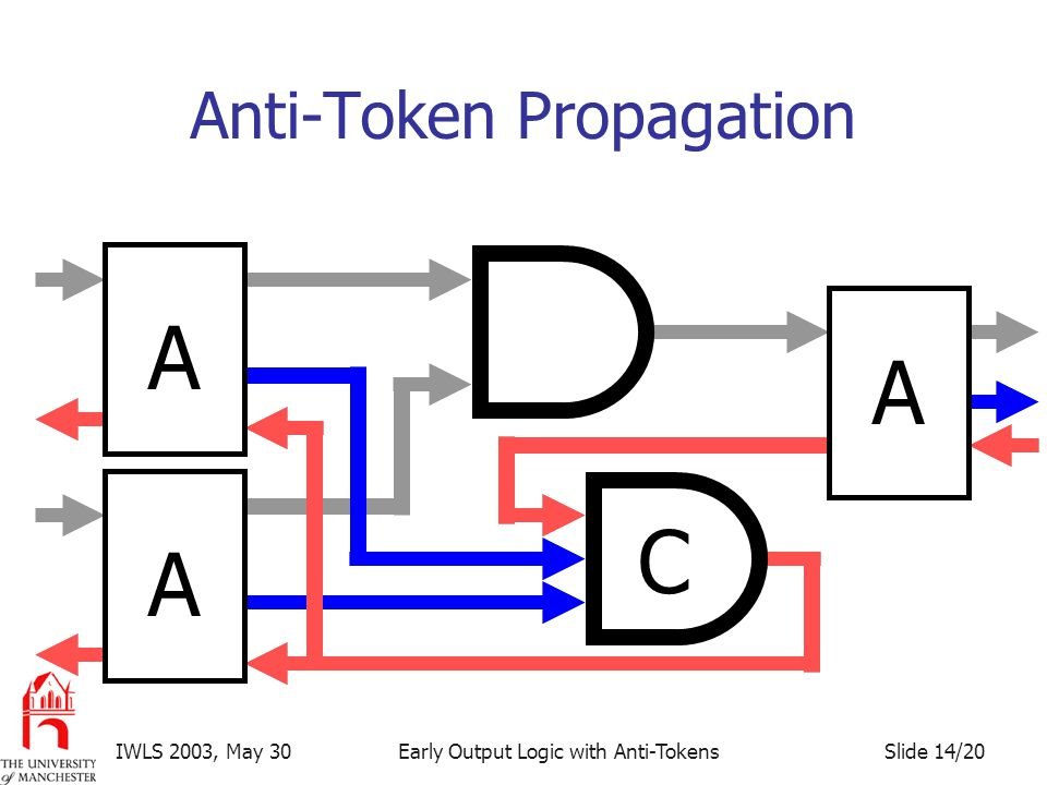Slide 14/20IWLS 2003, May 30Early Output Logic with Anti-Tokens Anti-Token Propagation A A A C