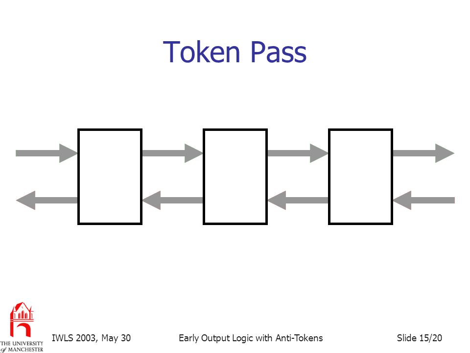 Slide 15/20IWLS 2003, May 30Early Output Logic with Anti-Tokens Token Pass TTT