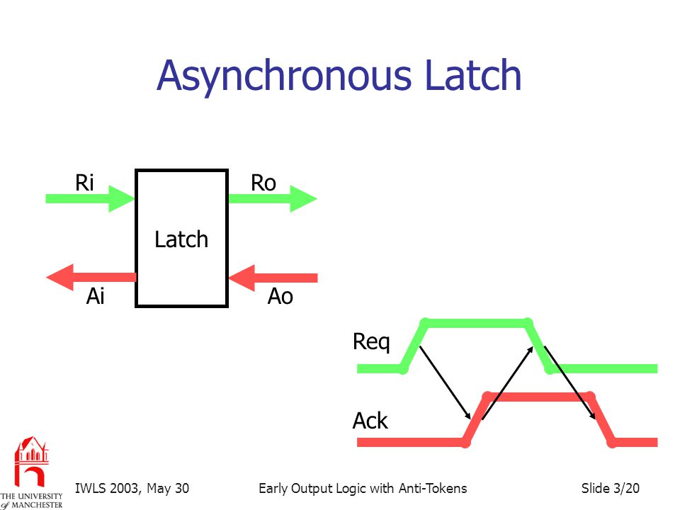 Slide 3/20IWLS 2003, May 30Early Output Logic with Anti-Tokens Asynchronous Latch RiRo AoAi Latch Req Ack