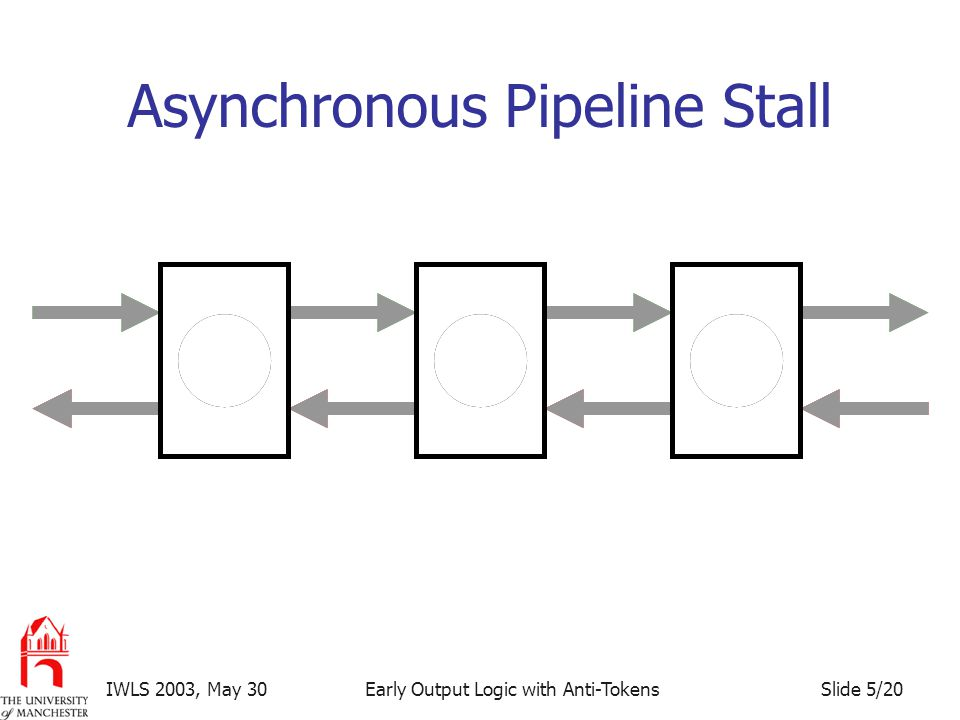 Slide 5/20IWLS 2003, May 30Early Output Logic with Anti-Tokens Asynchronous Pipeline Stall Wait!