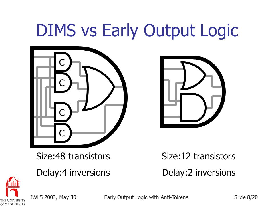 Slide 8/20IWLS 2003, May 30Early Output Logic with Anti-Tokens DIMS vs Early Output Logic C C C C Size:48 transistors Delay:4 inversions Size:12 transistors Delay:2 inversions