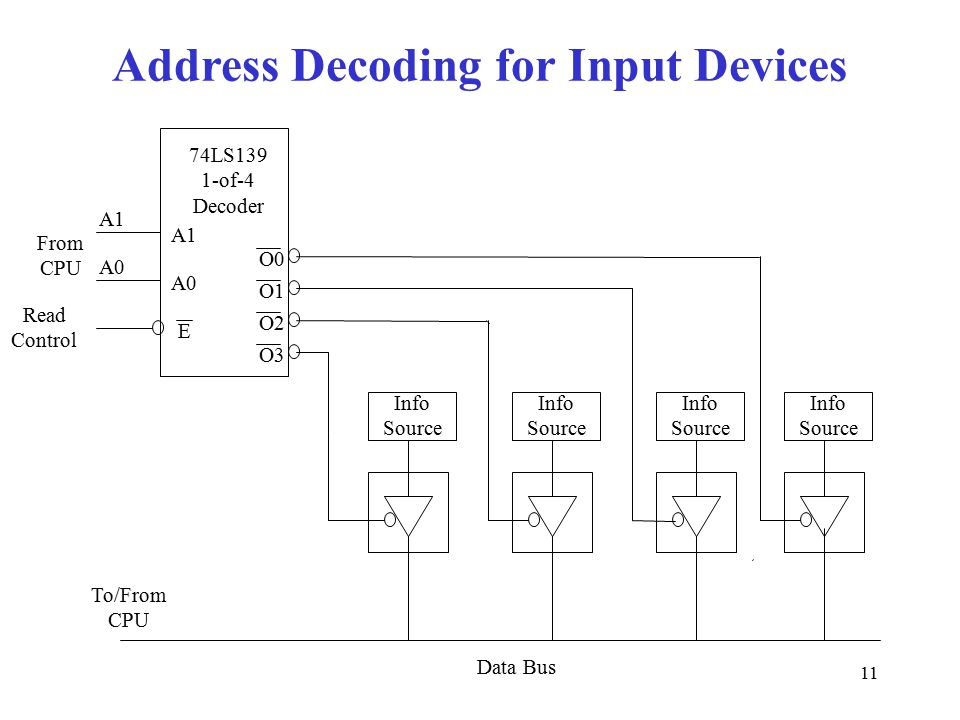 11 Address Decoding for Input Devices O1 O0 O2 O3 A0 A1 E A0 Read Control From CPU Data Bus 74LS139 1-of-4 Decoder Info Source To/From CPU Info Source