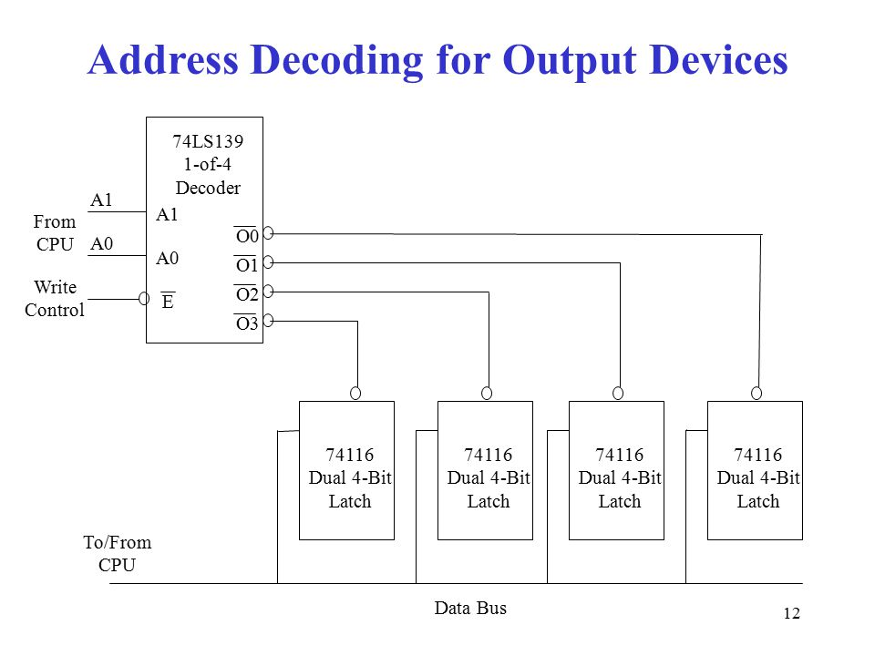 12 Address Decoding for Output Devices O1 O0 O2 O3 A0 A1 E A0 Write Control From CPU Data Bus 74LS139 1-of-4 Decoder 74116 Dual 4-Bit Latch To/From CPU
