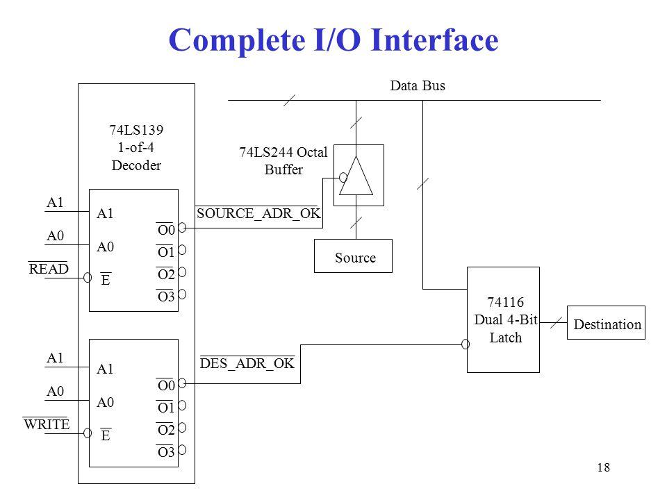 18 Complete I/O Interface O1 O0 O2 O3 A0 A1 E A0 74LS139 1-of-4 Decoder O1 O0 O2 O3 A0 A1 E A0 74116 Dual 4-Bit Latch Destination Source SOURCE_ADR_OK DES_ADR_OK Data Bus 74LS244 Octal Buffer READ WRITE