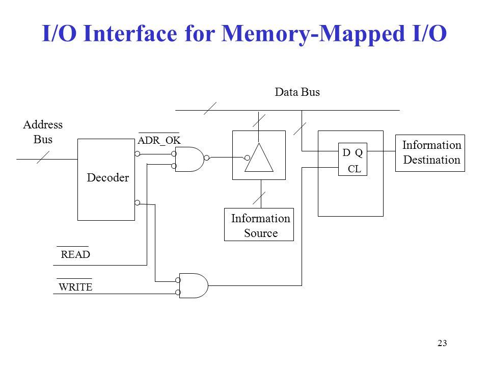 23 I/O Interface for Memory-Mapped I/O Address Bus Decoder DQ CL Information Destination Data Bus Information Source READ WRITE ADR_OK
