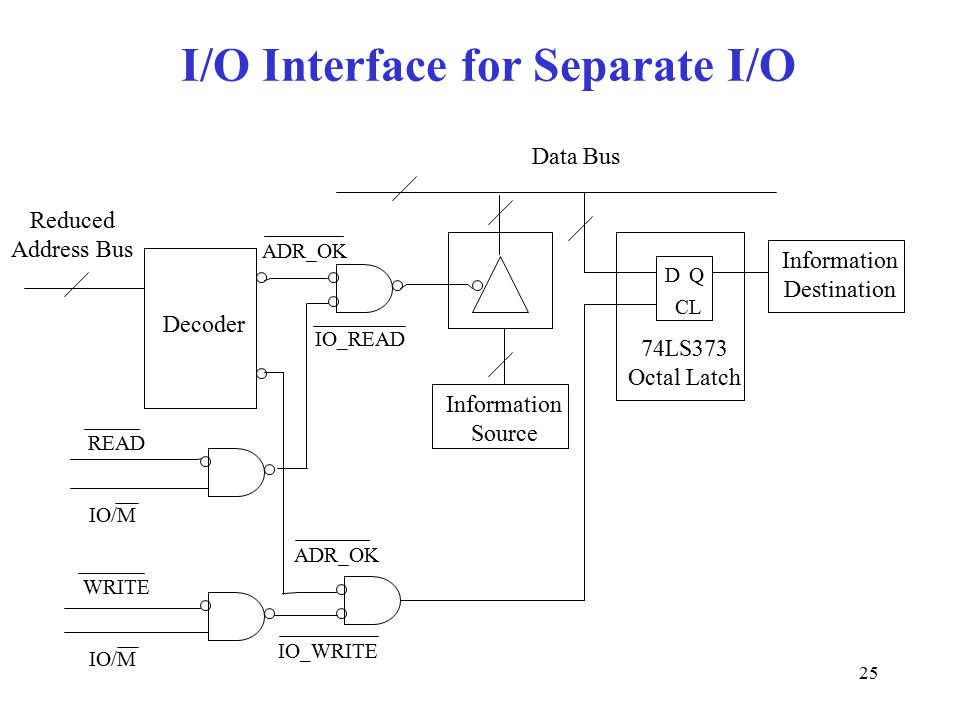 25 I/O Interface for Separate I/O Reduced Address Bus Decoder DQ CL Information Destination Data Bus Information Source READ WRITE ADR_OK IO/M IO_READ ADR_OK IO_WRITE IO/M 74LS373 Octal Latch