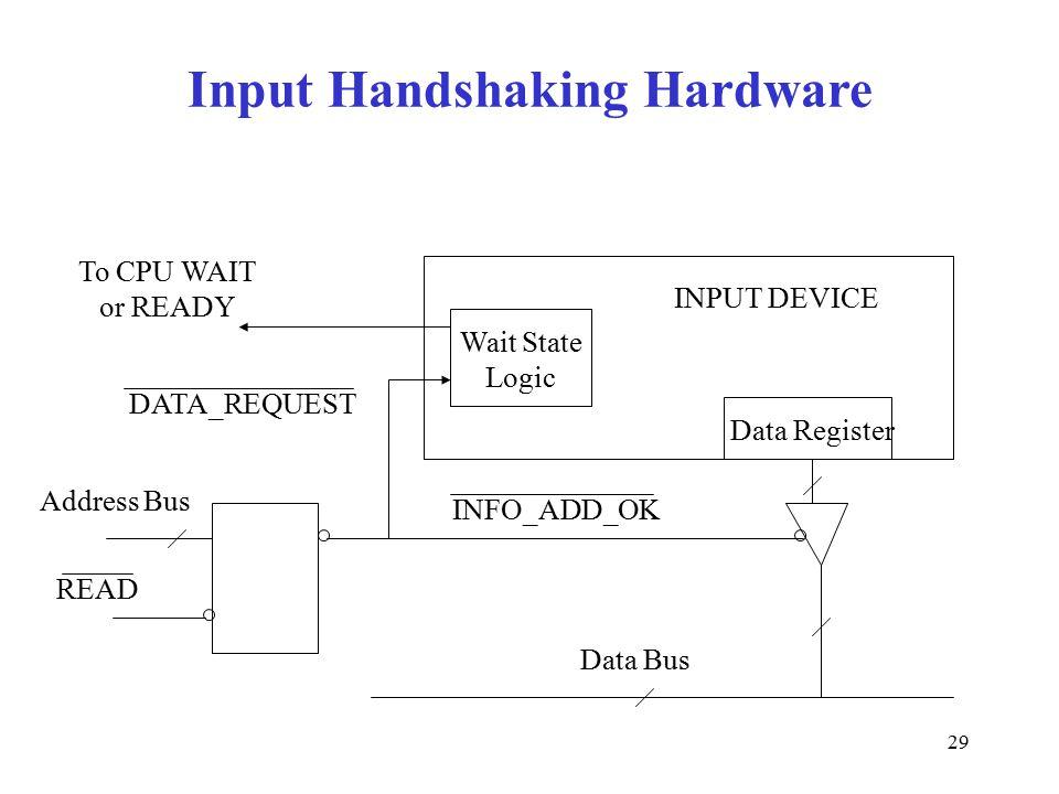29 Input Handshaking Hardware Wait State Logic Data Register INPUT DEVICE To CPU WAIT or READY DATA_REQUEST Address Bus READ INFO_ADD_OK Data Bus