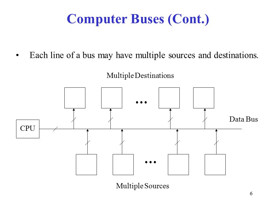 6 Computer Buses (Cont.) Each line of a bus may have multiple sources and destinations.