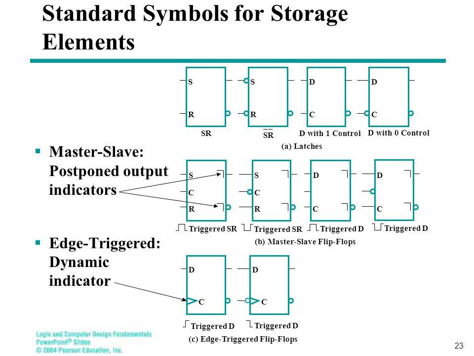 23  Master-Slave: Postponed output indicators  Edge-Triggered: Dynamic indicator Standard Symbols for Storage Elements