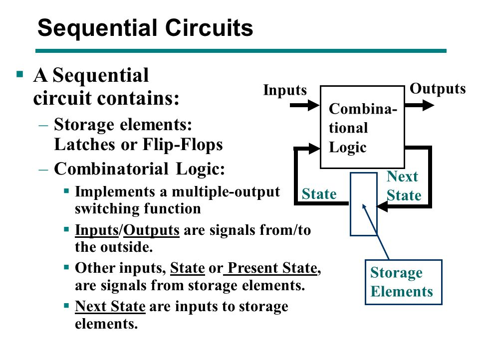  Sequential Circuit – Next State = f(Inputs, State) – Outputs = g(Inputs, State)  (Mealy model circuits) – Outputs = h(State)  (Moore model circuits)  Output function type depends on specification and affects the design significantly Sequential Circuits