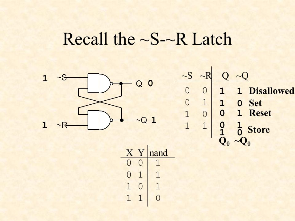 Recall the ~S-~R Latch ~S ~R Q ~Q 0 0 1 1 0 1 ~S ~R Q ~Q 1 1 0 1 0 1 0 0 1 0 1 1 1 0 1 1 1 0 X Y nand 1 0 Set 1 0 Store 0 1 Reset 1 1 Disallowed Q 0 ~Q 0
