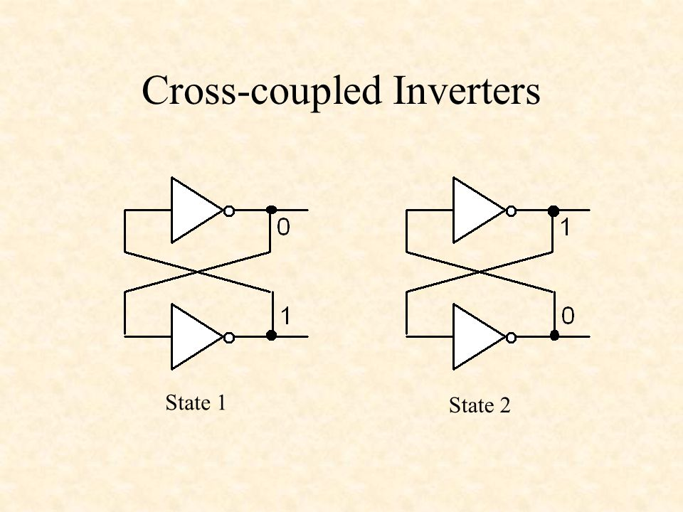 Cross-coupled Inverters State 1 State 2