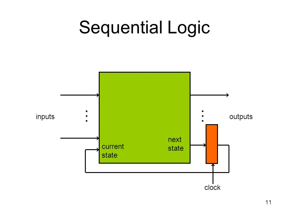 11 Sequential Logic inputsoutputs …… clock current state next state