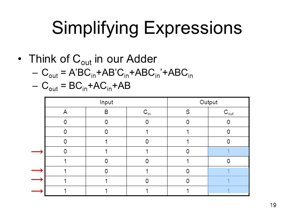 19 Simplifying Expressions Think of C out in our Adder –C out = A'BC in +AB'C in +ABC in '+ABC in –C out = BC in +AC in +AB InputOutput ABC in SC out