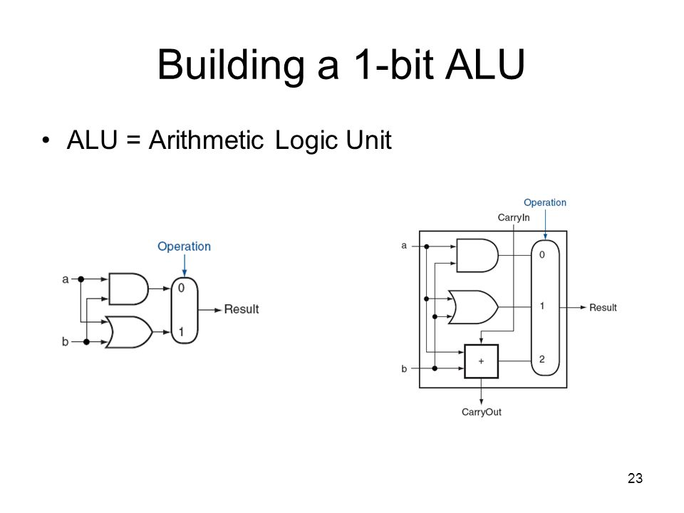 23 Building a 1-bit ALU ALU = Arithmetic Logic Unit