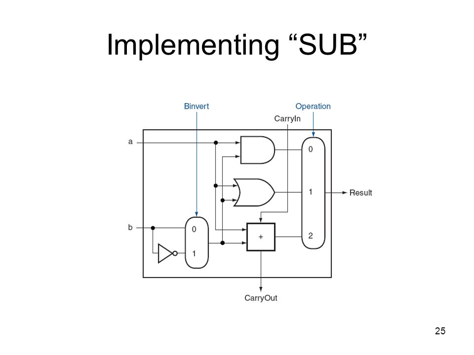 25 Implementing SUB