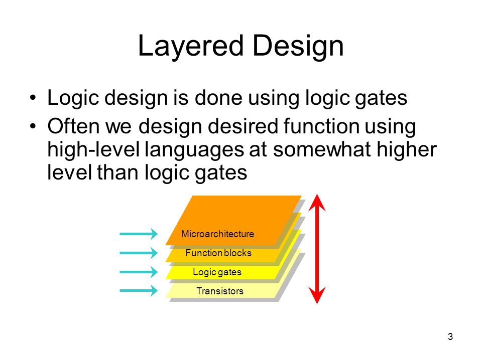 3 Layered Design Logic design is done using logic gates Often we design desired function using high-level languages at somewhat higher level than logi
