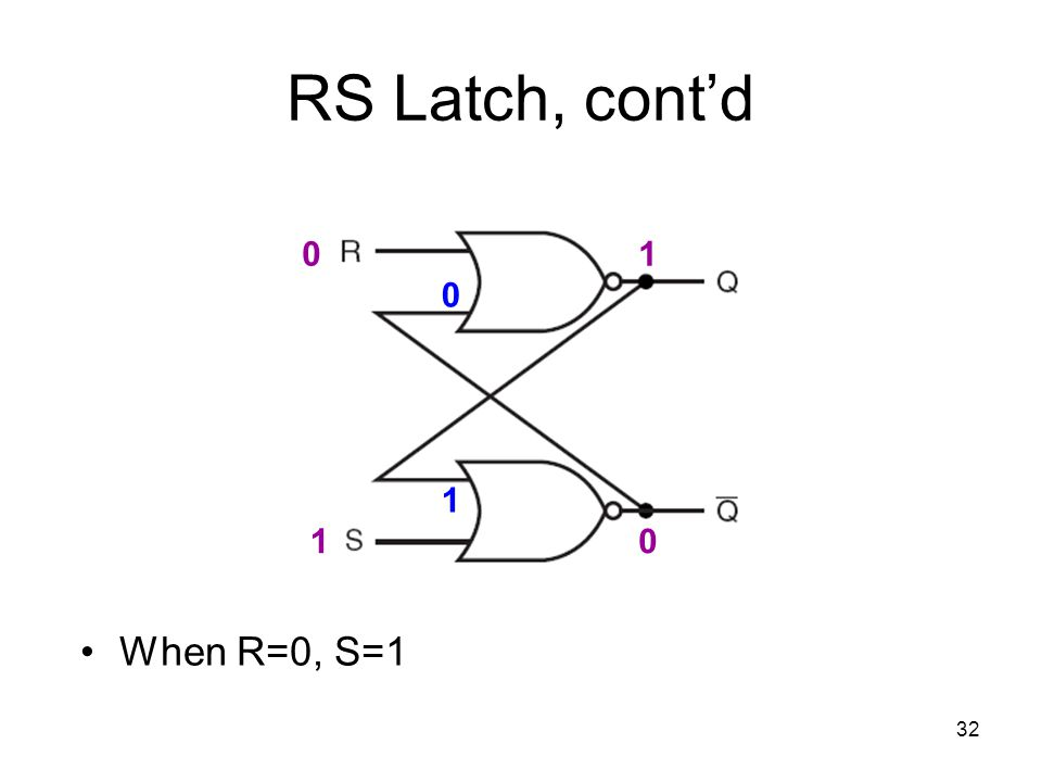 32 RS Latch, cont'd When R=0, S=1 0 10 1 0 1