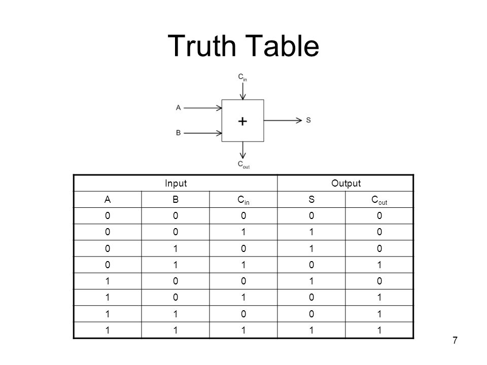 7 Truth Table InputOutput ABC in SC out 00000 00110 01010 01101 10010 10101 11001 11111
