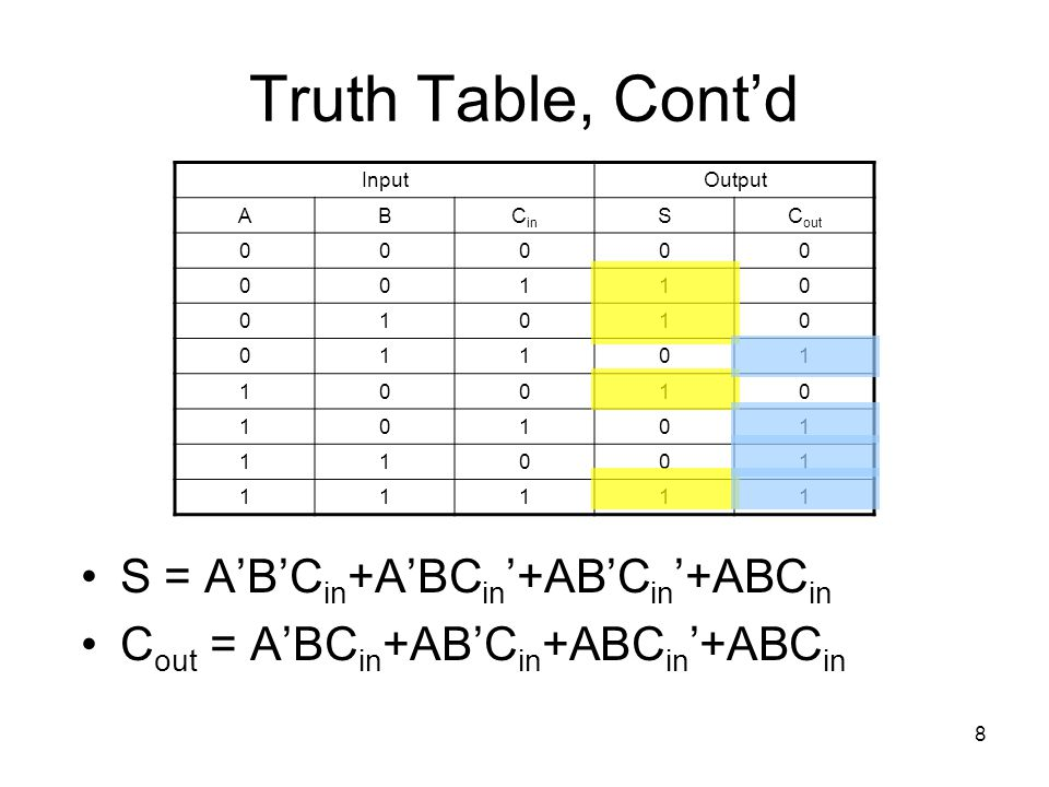 8 Truth Table, Cont'd S = A'B'C in +A'BC in '+AB'C in '+ABC in C out = A'BC in +AB'C in +ABC in '+ABC in InputOutput ABC in SC out 00000 00110 01010 0