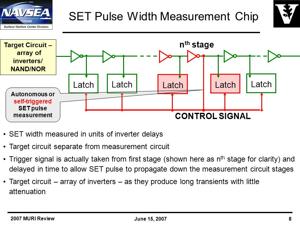 2007 MURI Review June 15, 20078 SET Pulse Width Measurement Chip Latch CONTROL SIGNAL n th stage Target Circuit – array of inverters/ NAND/NOR Autonomous or self-triggered SET pulse measurement SET width measured in units of inverter delays Target circuit separate from measurement circuit Trigger signal is actually taken from first stage (shown here as n th stage for clarity) and delayed in time to allow SET pulse to propagate down the measurement circuit stages Target circuit – array of inverters – as they produce long transients with little attenuation