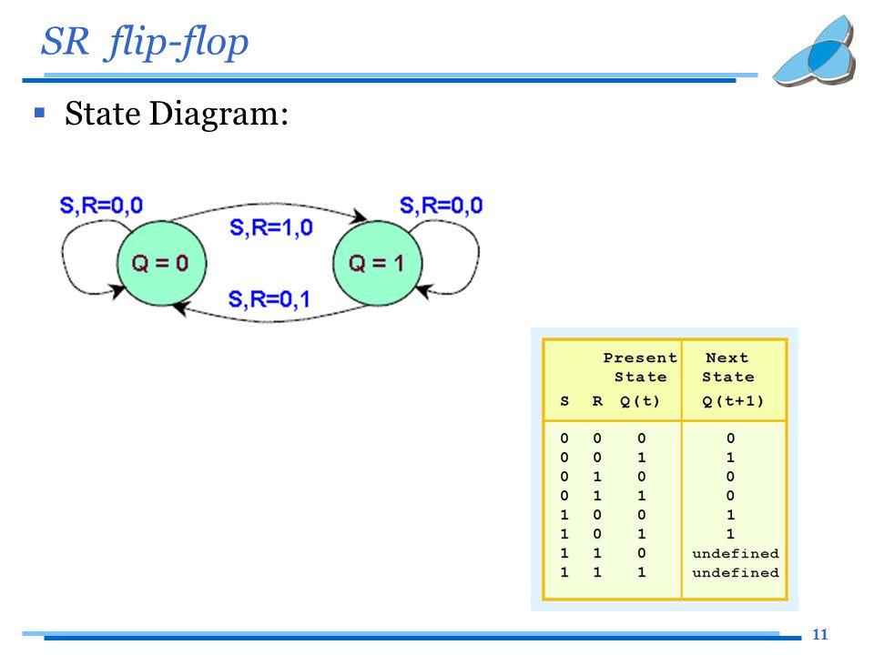 11 SR flip-flop  State Diagram: