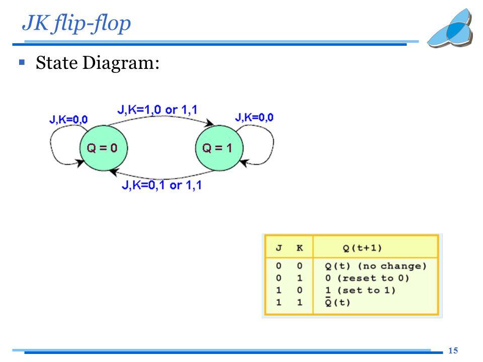 15 JK flip-flop  State Diagram: