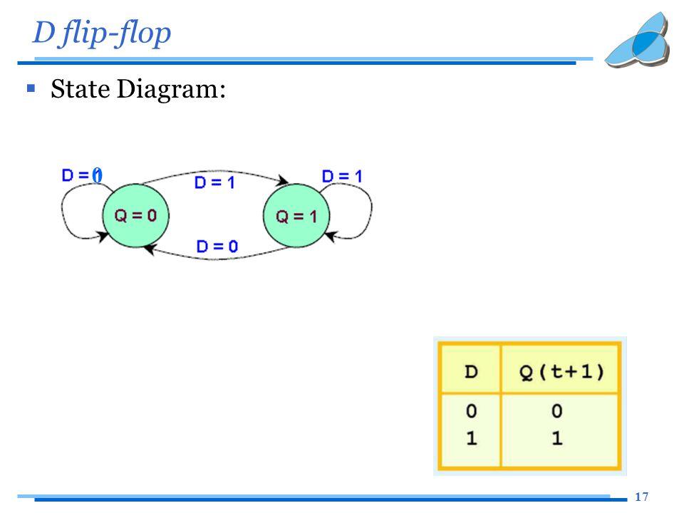17 D flip-flop  State Diagram: 0