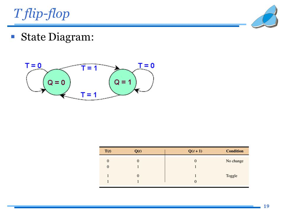 19 T flip-flop  State Diagram: