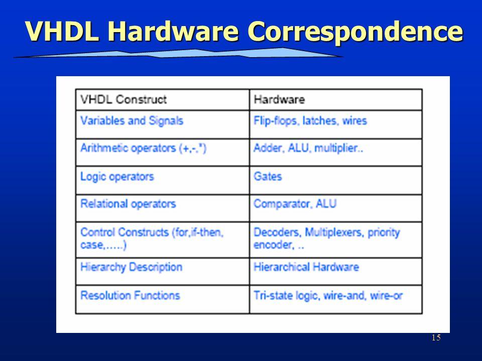 15 VHDL Hardware Correspondence